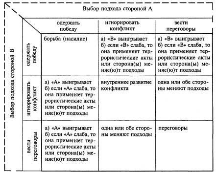 Типология путей разрешения