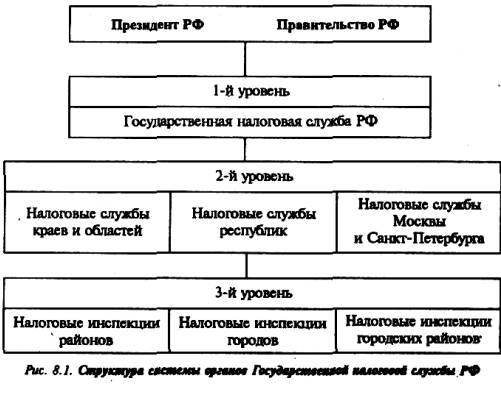 Структура и состав системы