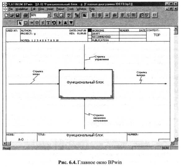 6.2 IDEF-моделирование и BPwin