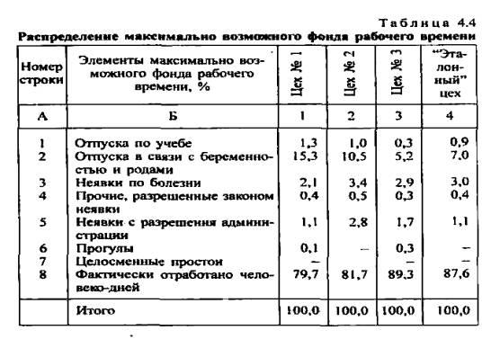 Блок схема производства хлебобулочных изделий.
