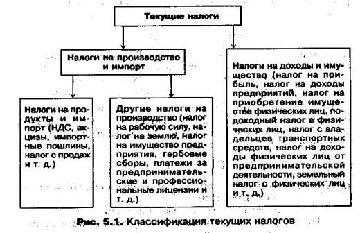 Налоги на производство и