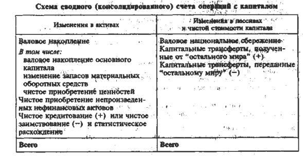Система национальных счетов