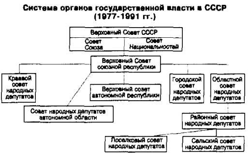 Верховный Совет СССР,