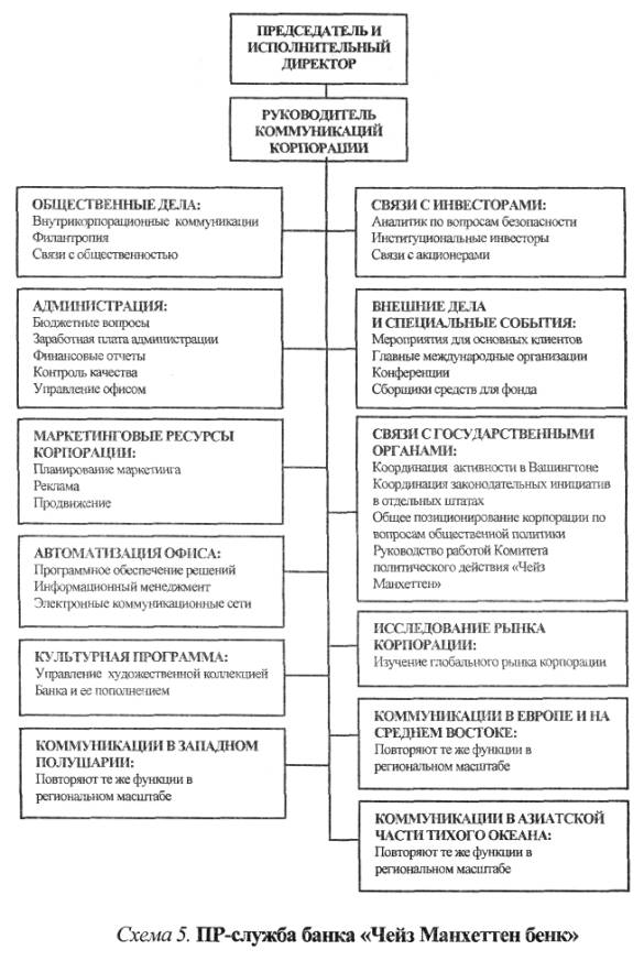 И,наконец, схема 6 отражает организационную структуру Бюро общественных дел Государственного департамента США.