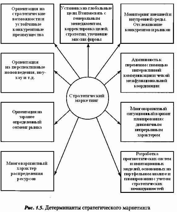 Полный процесс стратегического